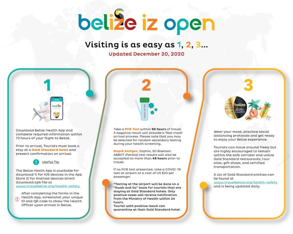 Belize Entry Procedure